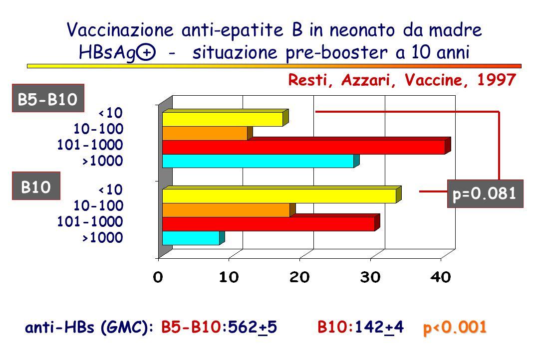 Vaccinazione anti-epatite B in neonato da madre