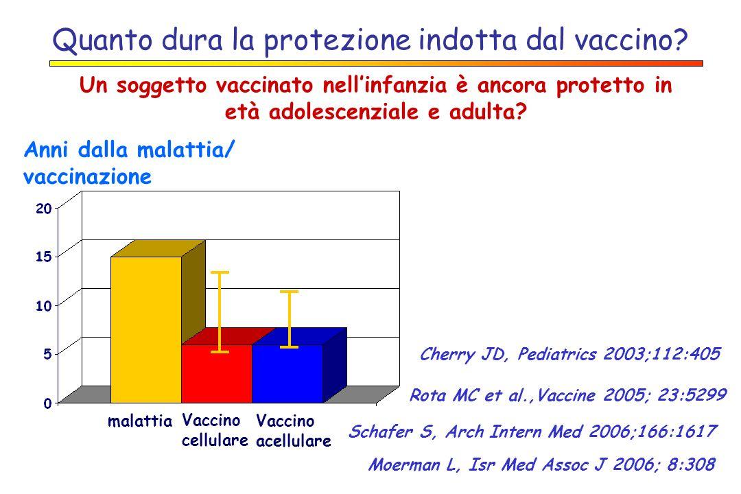 Quanto dura la protezione indotta dal vaccino