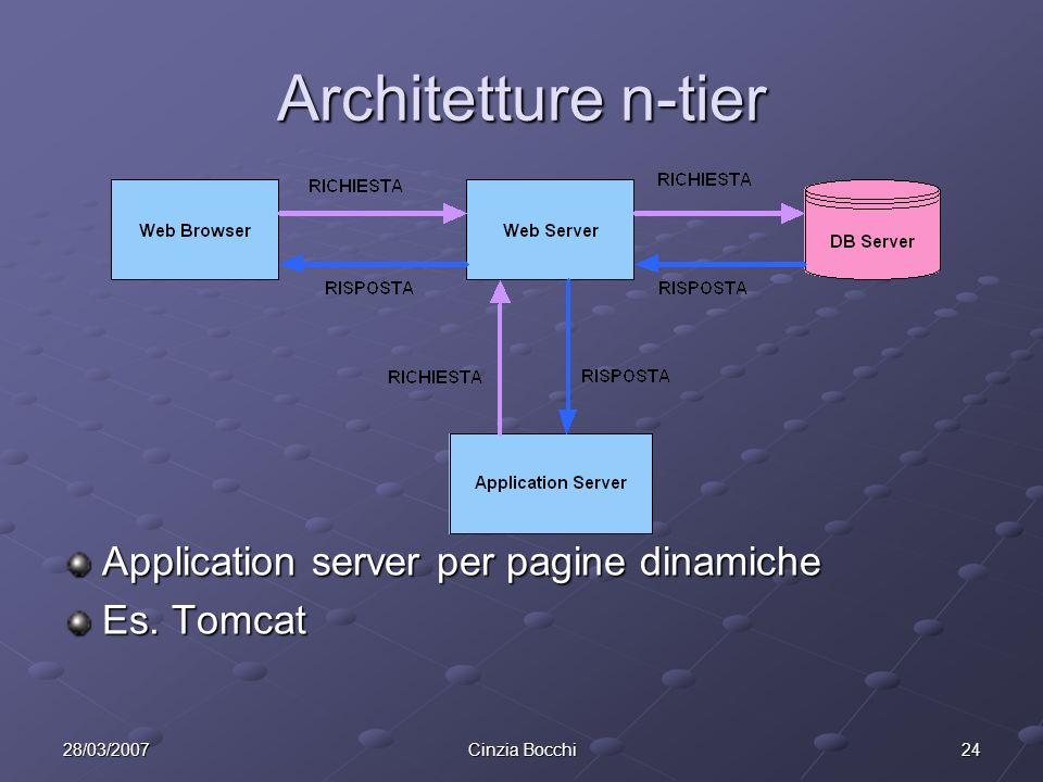 Architetture n-tier Application server per pagine dinamiche Es. Tomcat