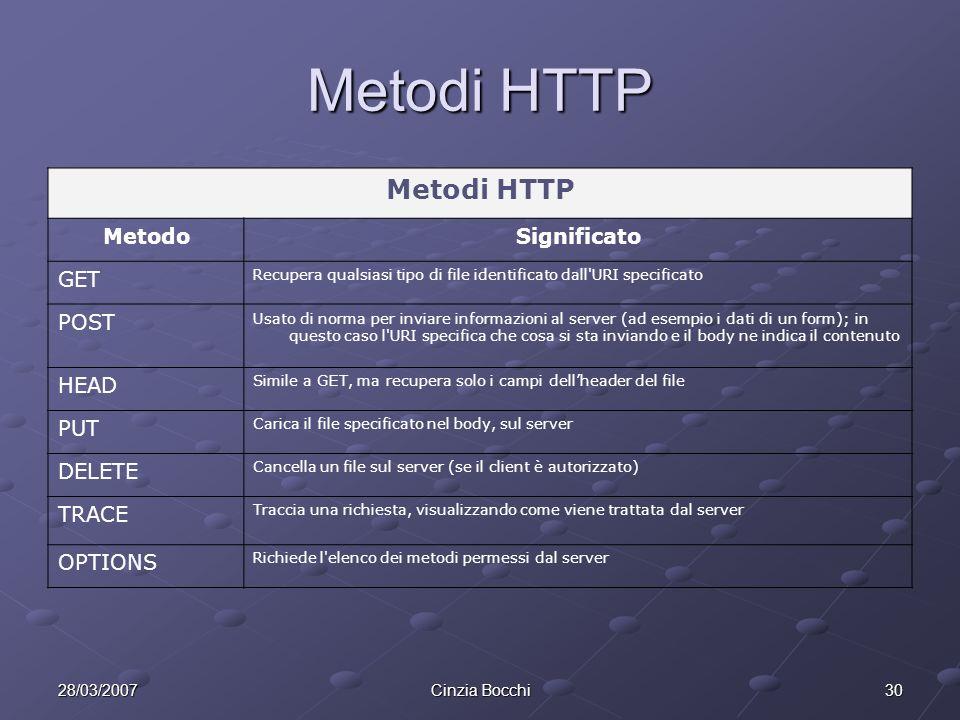 Metodi HTTP Metodi HTTP Metodo Significato GET POST HEAD PUT DELETE