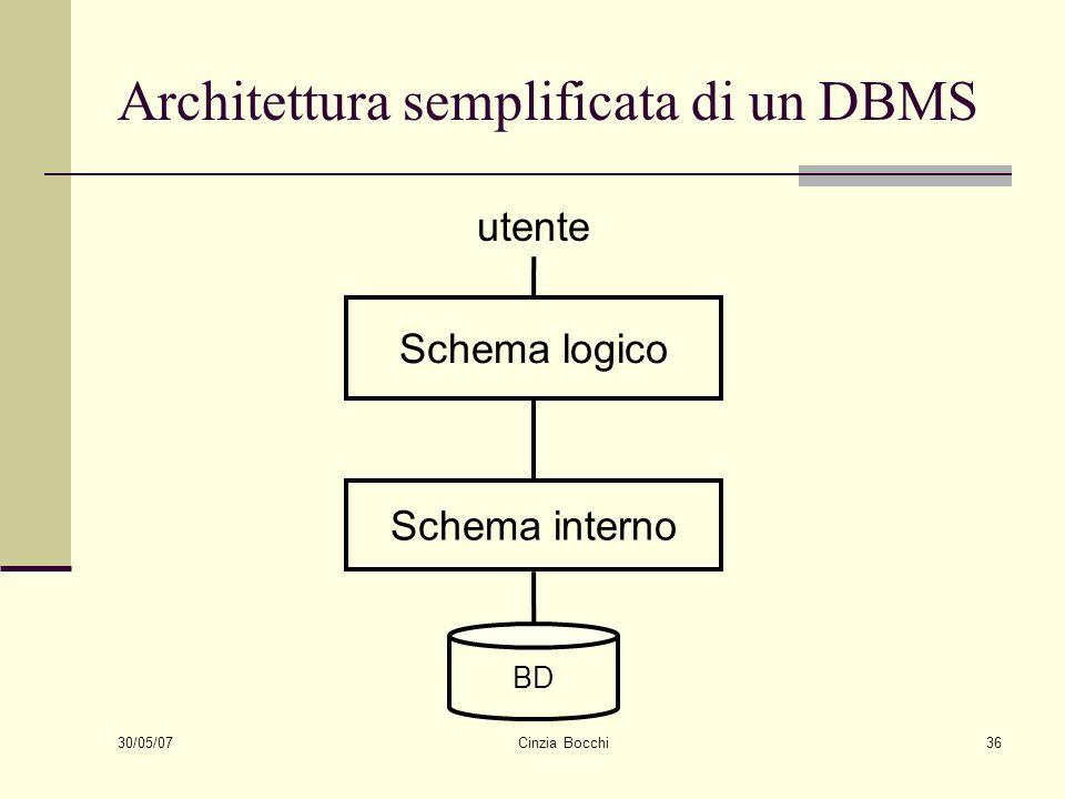 Architettura semplificata di un DBMS