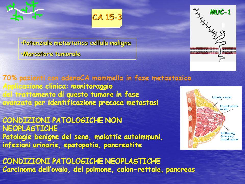 CA 15-3 70% pazienti con adenoCA mammella in fase metastasica