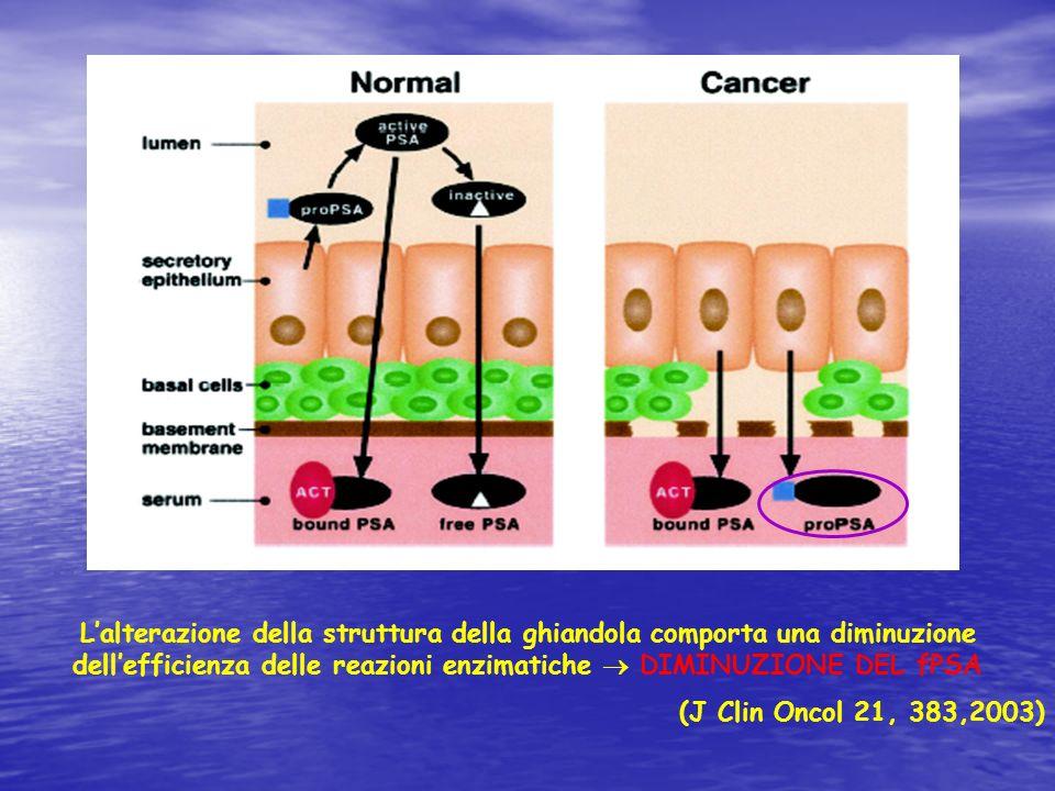 L'alterazione della struttura della ghiandola comporta una diminuzione dell'efficienza delle reazioni enzimatiche  DIMINUZIONE DEL fPSA