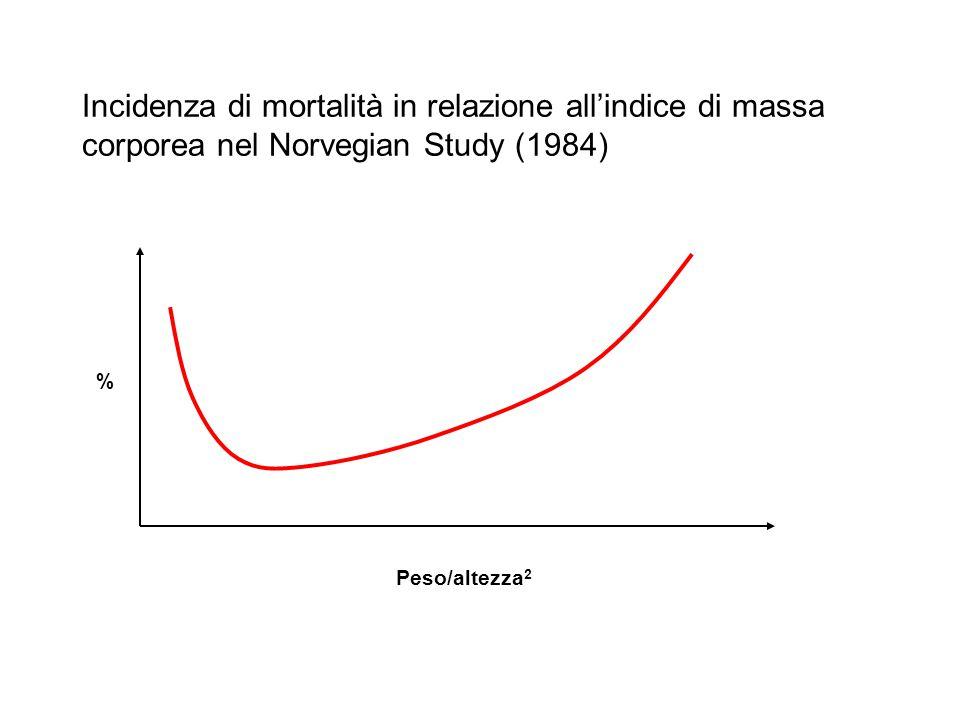 Incidenza di mortalità in relazione all'indice di massa corporea nel Norvegian Study (1984)
