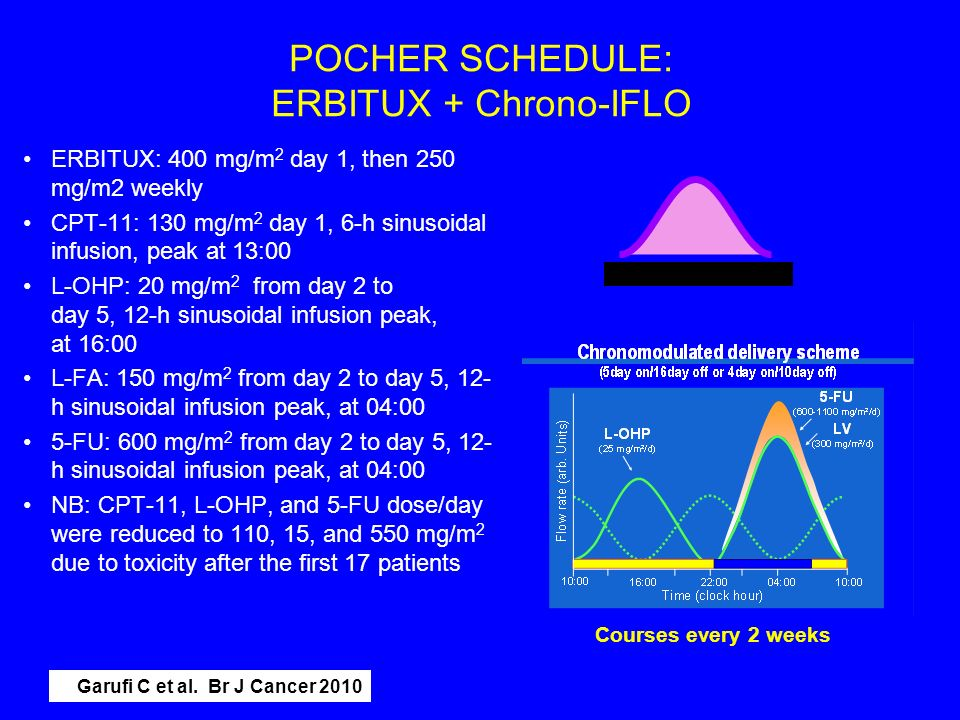 POCHER SCHEDULE: ERBITUX + Chrono-IFLO