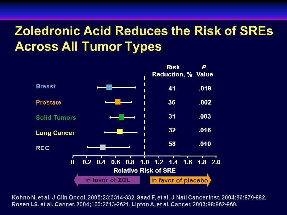 Zoledronic Acid Reduces the Risk of SREs Across All Tumor Types