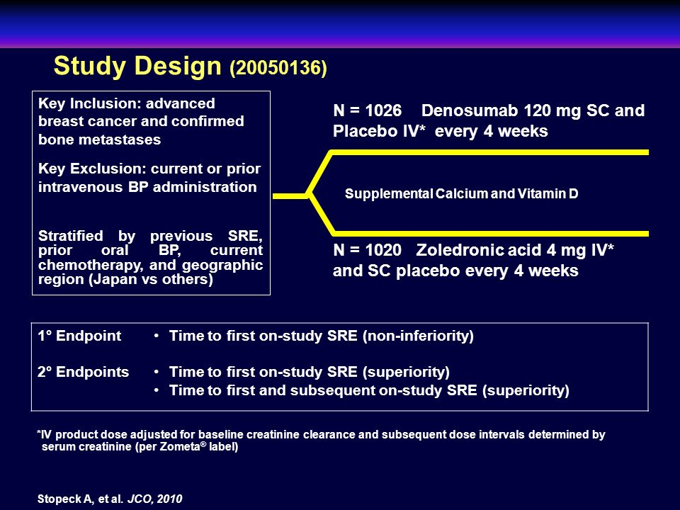 Study Design (20050136) Key Inclusion: advanced breast cancer and confirmed bone metastases.