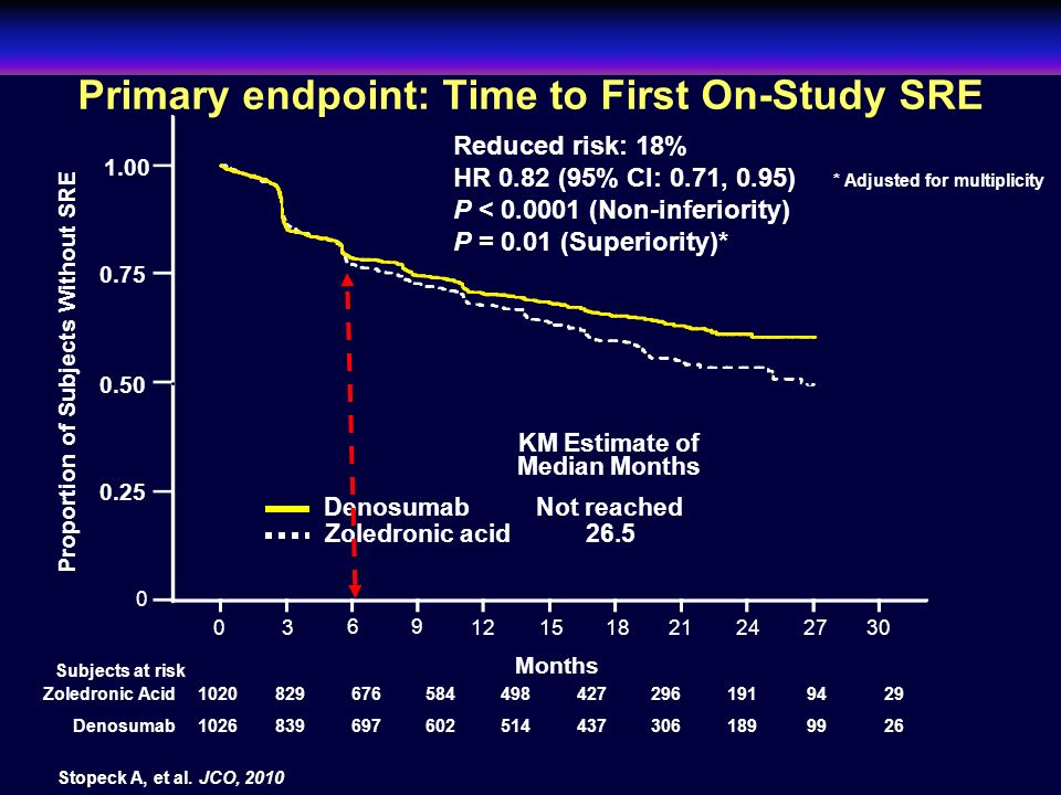 Primary endpoint: Time to First On-Study SRE