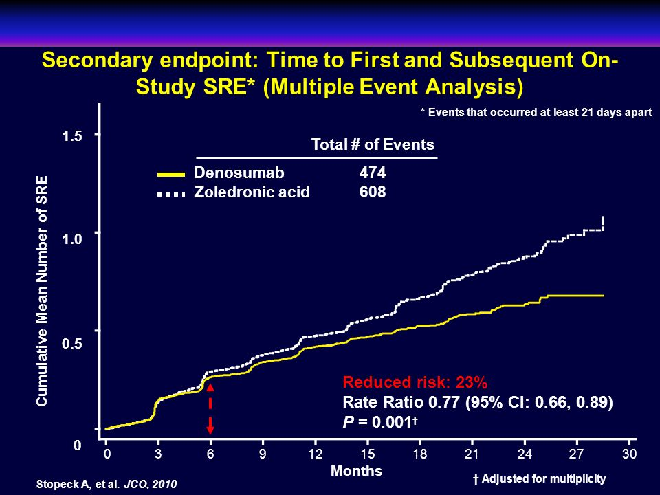 Secondary endpoint: Time to First and Subsequent On-Study SRE