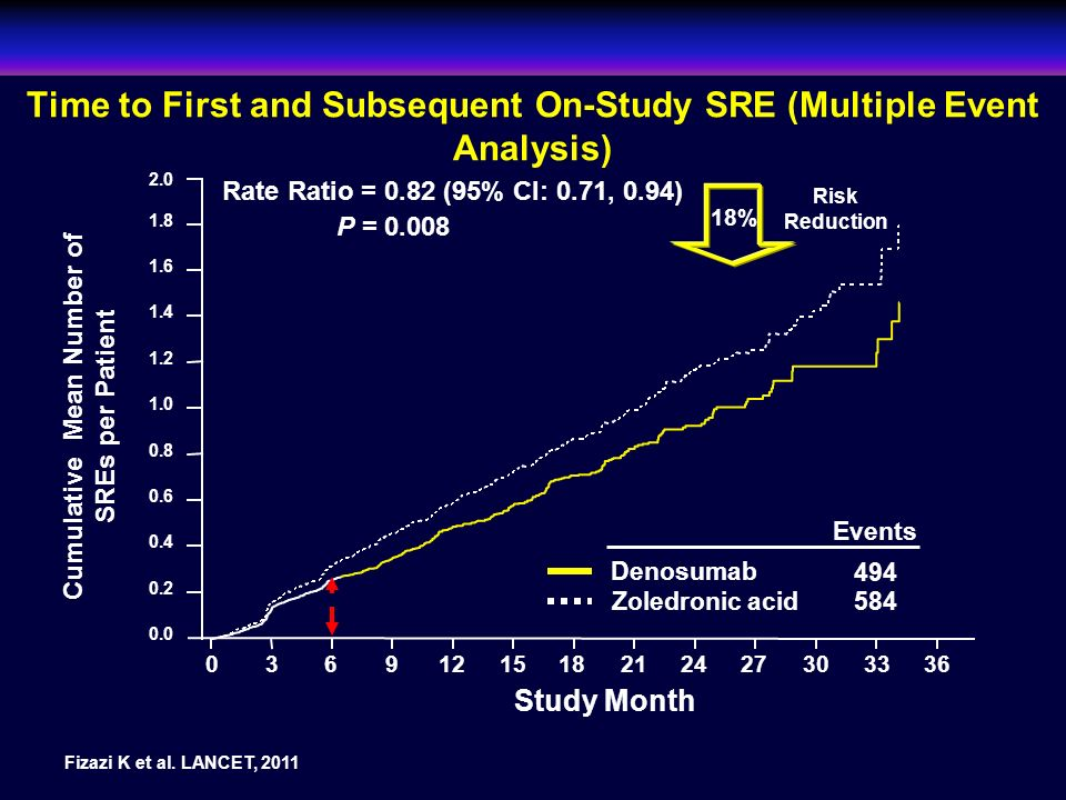 Time to First and Subsequent On-Study SRE (Multiple Event Analysis)
