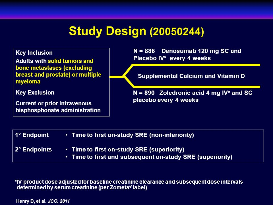 Study Design (20050244) N = 886 Denosumab 120 mg SC and Placebo IV* every 4 weeks. Key Inclusion.