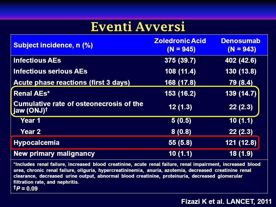 Eventi Avversi Subject incidence, n (%) Zoledronic Acid (N = 945)