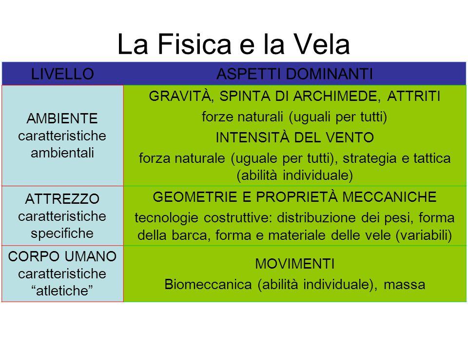La Fisica e la Vela LIVELLO ASPETTI DOMINANTI