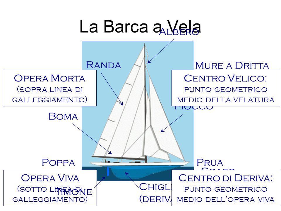 La Barca a Vela Albero Randa Mure a Dritta