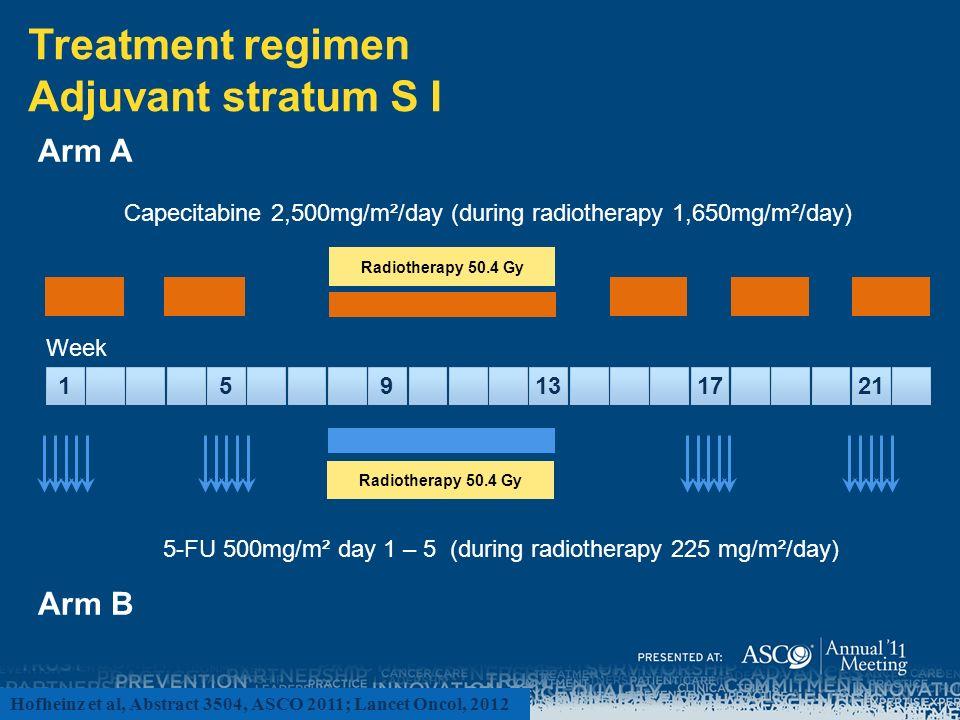 Treatment regimen Adjuvant stratum S I