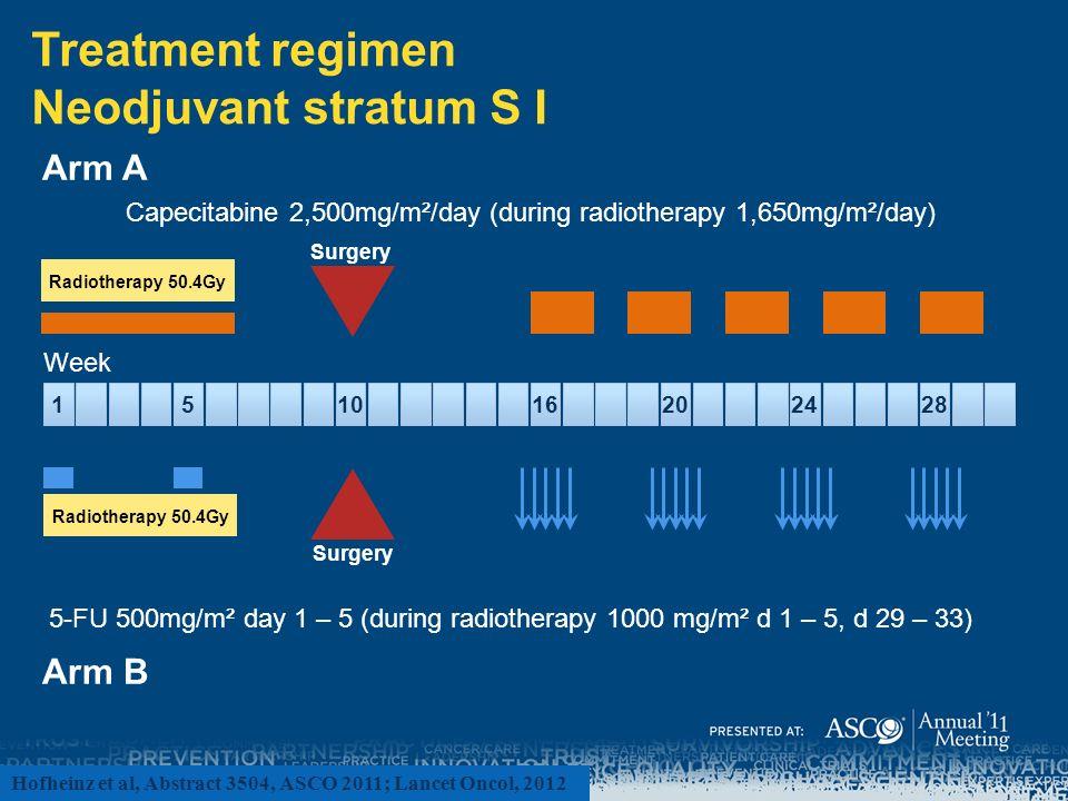Treatment regimen Neodjuvant stratum S I