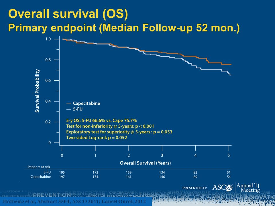 Overall survival (OS) Primary endpoint (Median Follow-up 52 mon.)