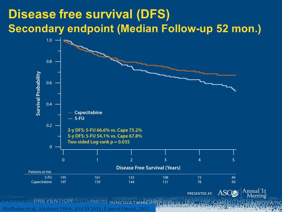 Disease free survival (DFS) Secondary endpoint (Median Follow-up 52 mon.)