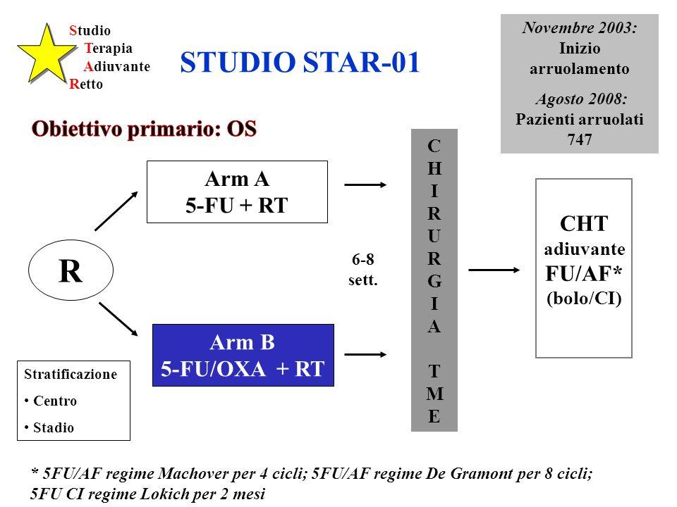 STUDIO STAR-01 Obiettivo primario: OS Arm A 5-FU + RT CHT adiuvante