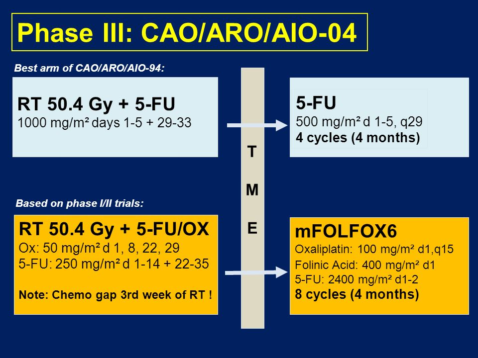 Phase III: CAO/ARO/AIO-04