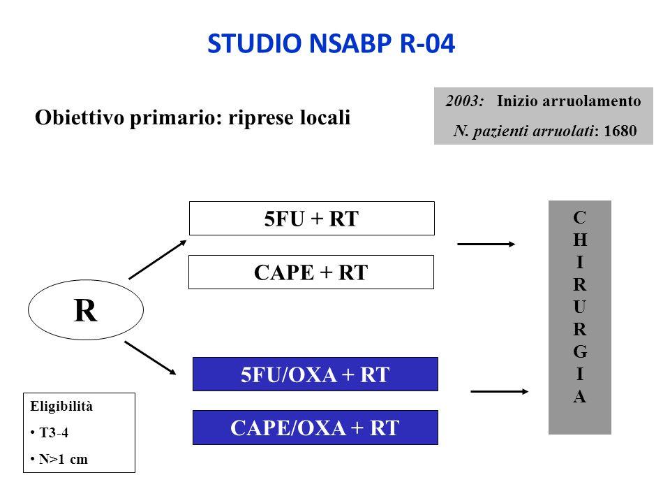 Obiettivo primario: riprese locali