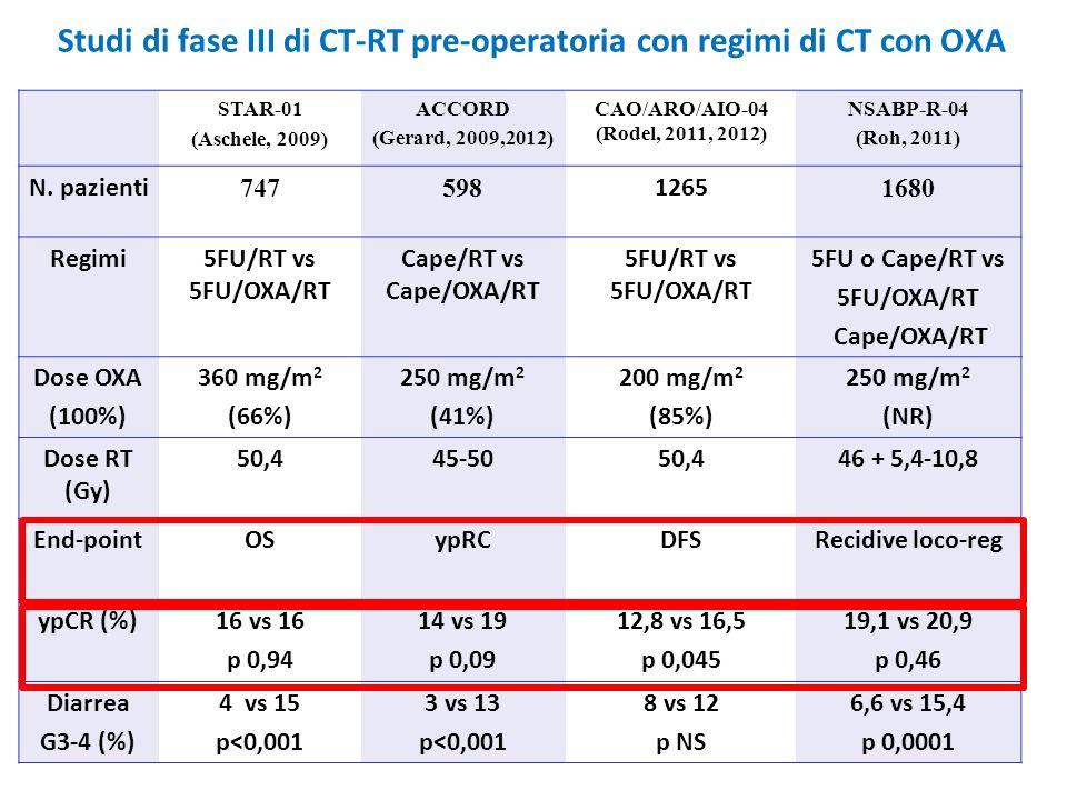 Studi di fase III di CT-RT pre-operatoria con regimi di CT con OXA