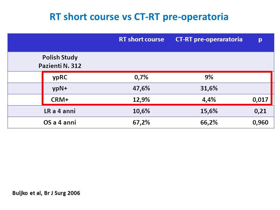 RT short course vs CT-RT pre-operatoria