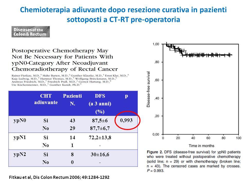 Chemioterapia adiuvante dopo resezione curativa in pazienti sottoposti a CT-RT pre-operatoria