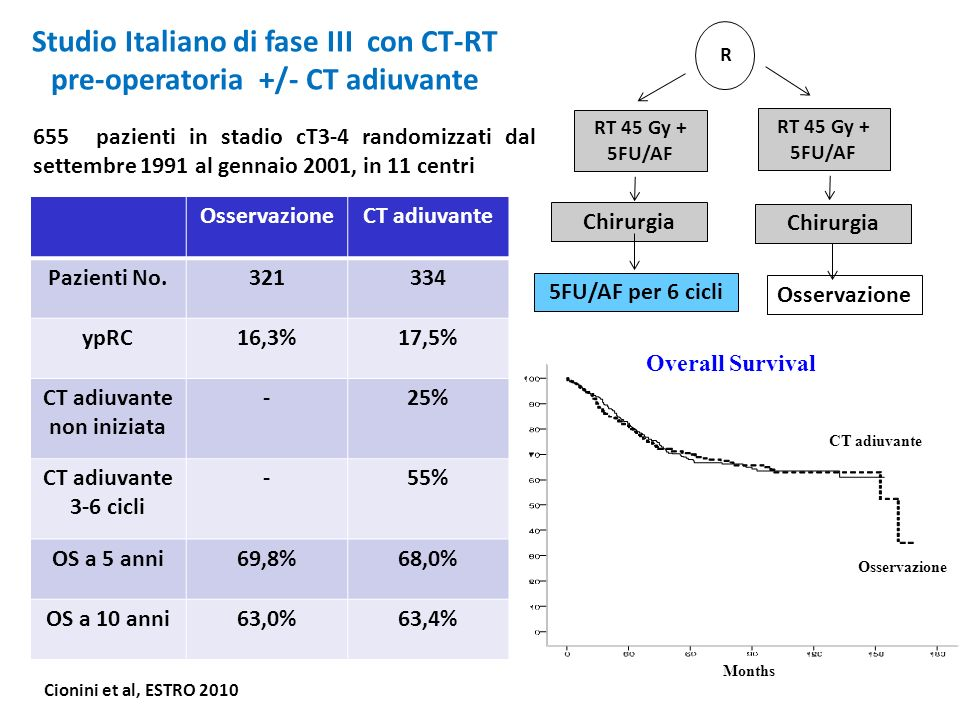 Studio Italiano di fase III con CT-RT pre-operatoria +/- CT adiuvante