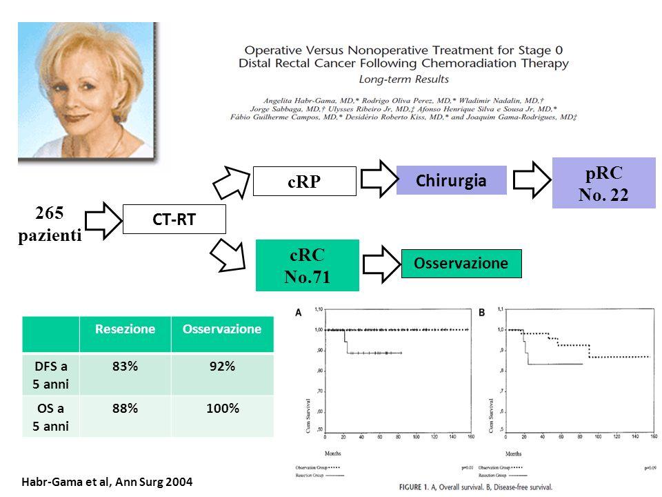 pRC No. 22 cRP Chirurgia 265 pazienti CT-RT cRC No.71 Osservazione