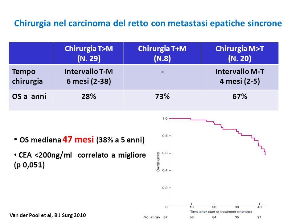 Chirurgia nel carcinoma del retto con metastasi epatiche sincrone