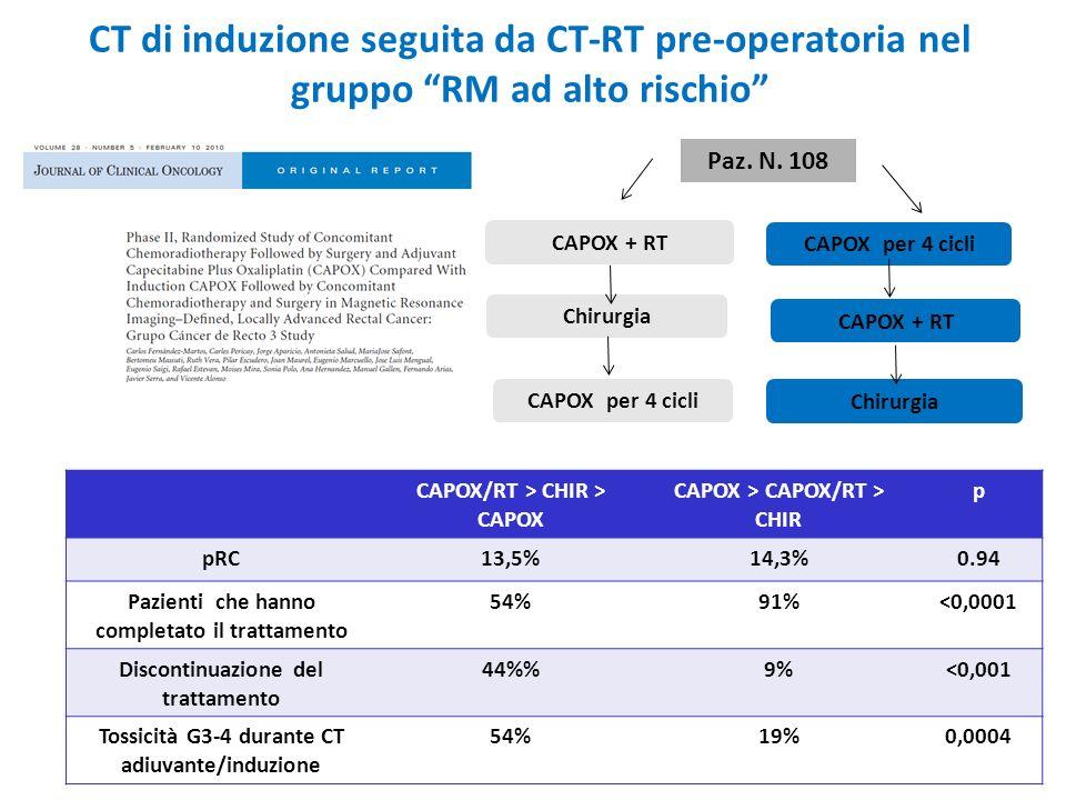 CT di induzione seguita da CT-RT pre-operatoria nel gruppo RM ad alto rischio