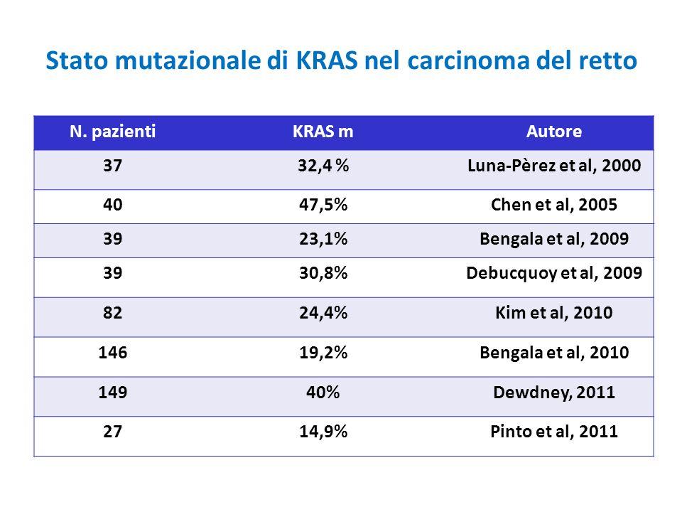 Stato mutazionale di KRAS nel carcinoma del retto