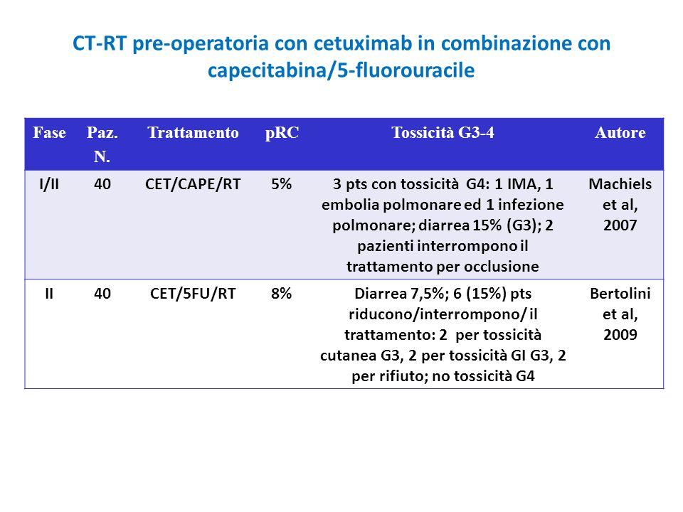 CT-RT pre-operatoria con cetuximab in combinazione con capecitabina/5-fluorouracile