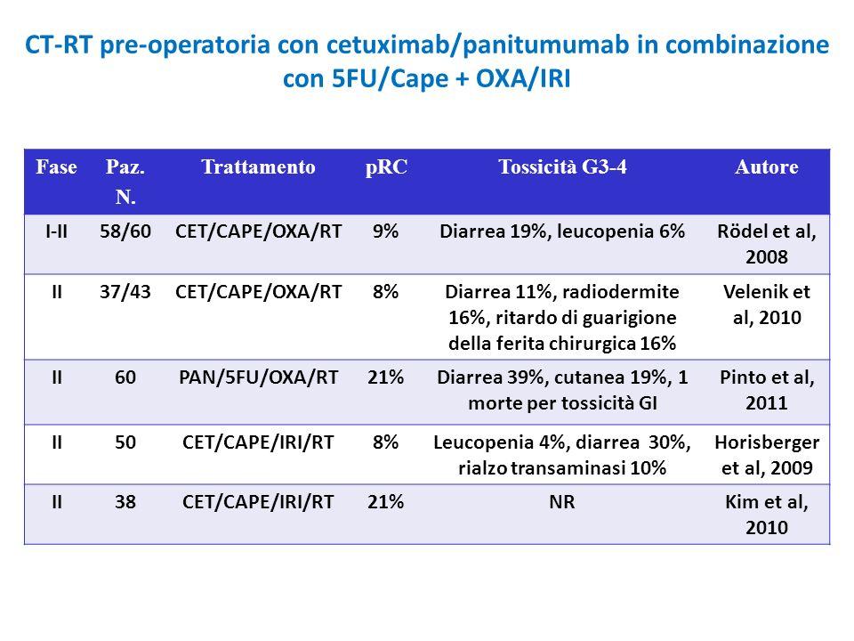 CT-RT pre-operatoria con cetuximab/panitumumab in combinazione con 5FU/Cape + OXA/IRI