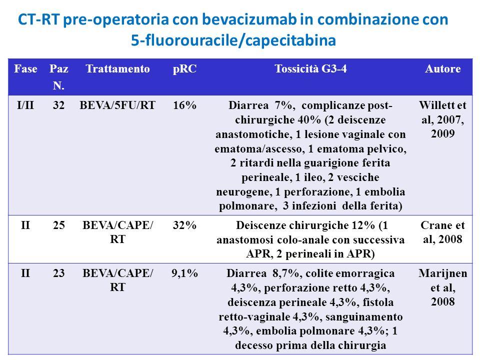 CT-RT pre-operatoria con bevacizumab in combinazione con 5-fluorouracile/capecitabina