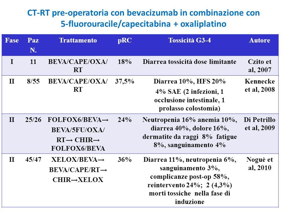 CT-RT pre-operatoria con bevacizumab in combinazione con 5-fluorouracile/capecitabina + oxaliplatino