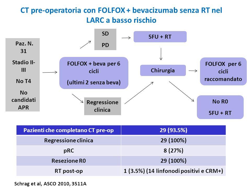 CT pre-operatoria con FOLFOX + bevacizumab senza RT nel LARC a basso rischio