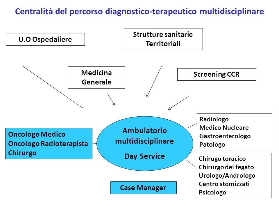 Centralità del percorso diagnostico-terapeutico multidisciplinare