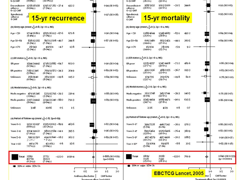 15-yr recurrence 15-yr mortality from the EBCTCG (2005)