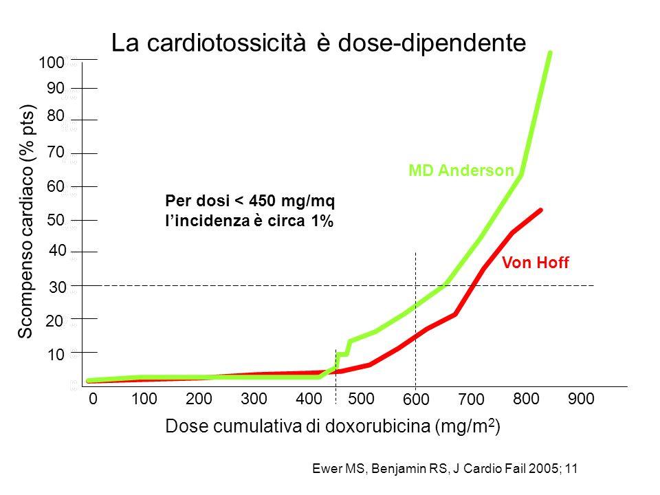 La cardiotossicità è dose-dipendente