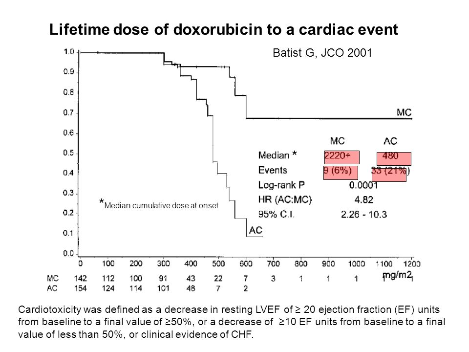 Lifetime dose of doxorubicin to a cardiac event