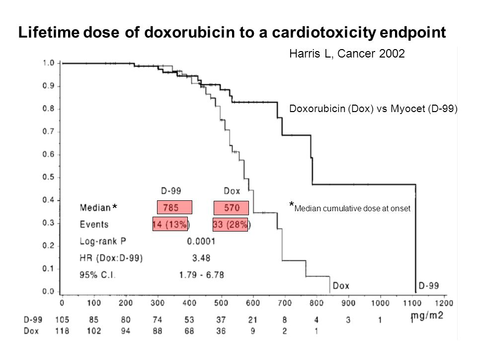 Lifetime dose of doxorubicin to a cardiotoxicity endpoint