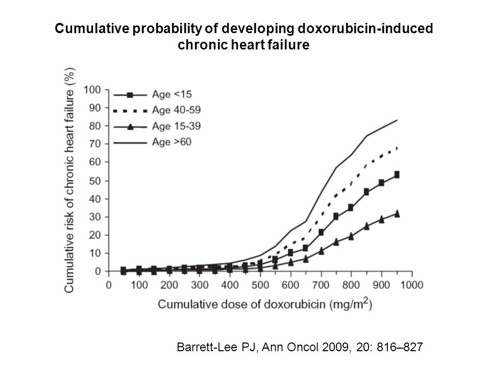 Cumulative probability of developing doxorubicin-induced