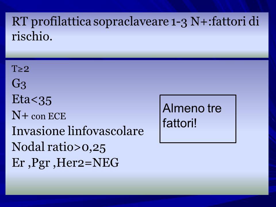 RT profilattica sopraclaveare 1-3 N+:fattori di rischio.
