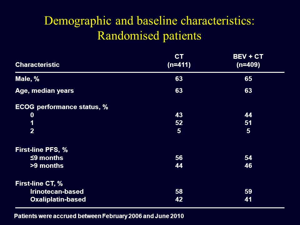 Demographic and baseline characteristics: Randomised patients