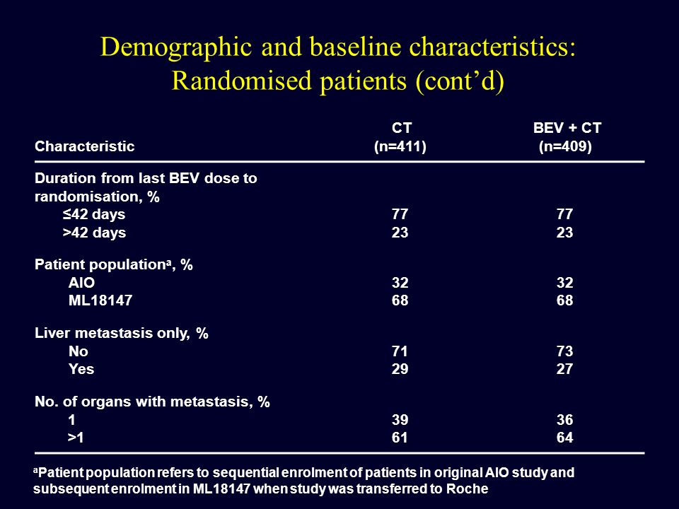 Demographic and baseline characteristics: Randomised patients (cont'd)