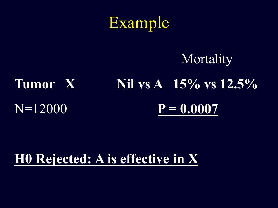 Example Mortality Tumor X Nil vs A 15% vs 12.5% N=12000 P = 0.0007