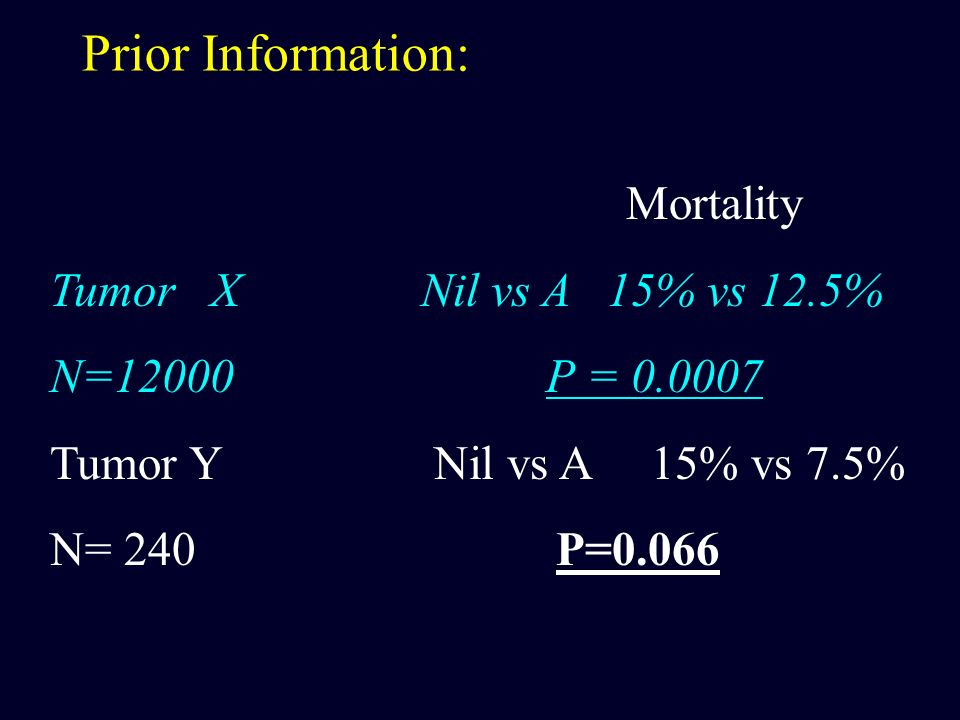 Prior Information: Mortality Tumor X Nil vs A 15% vs 12.5%