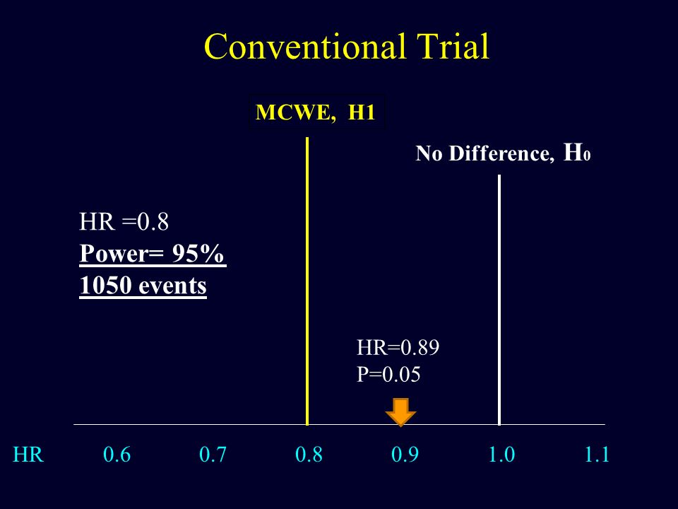 Conventional Trial HR =0.8 Power= 95% 1050 events MCWE, H1
